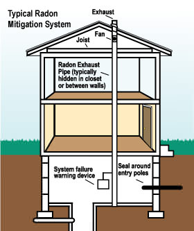 How a PA radon mitigation system works